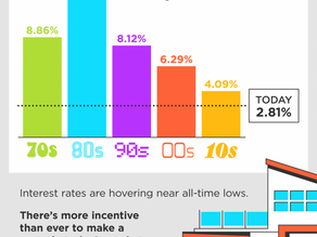 Home Mortgage Rates by Decade!