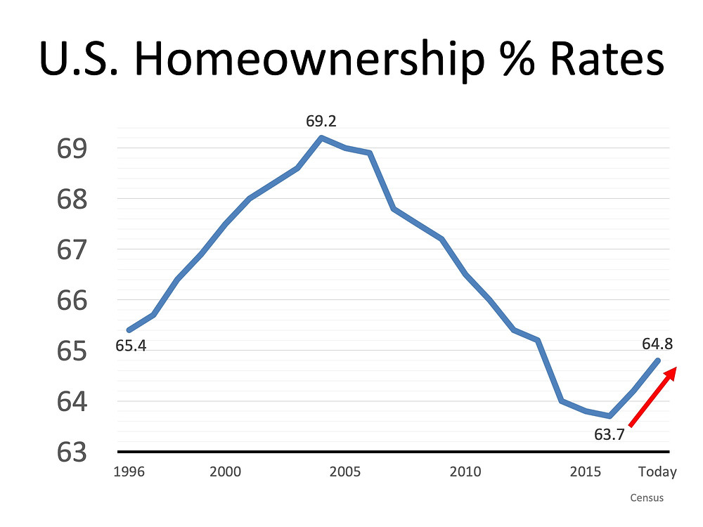 Homeownership is a Cornerstone of the American Dream |MyKCM