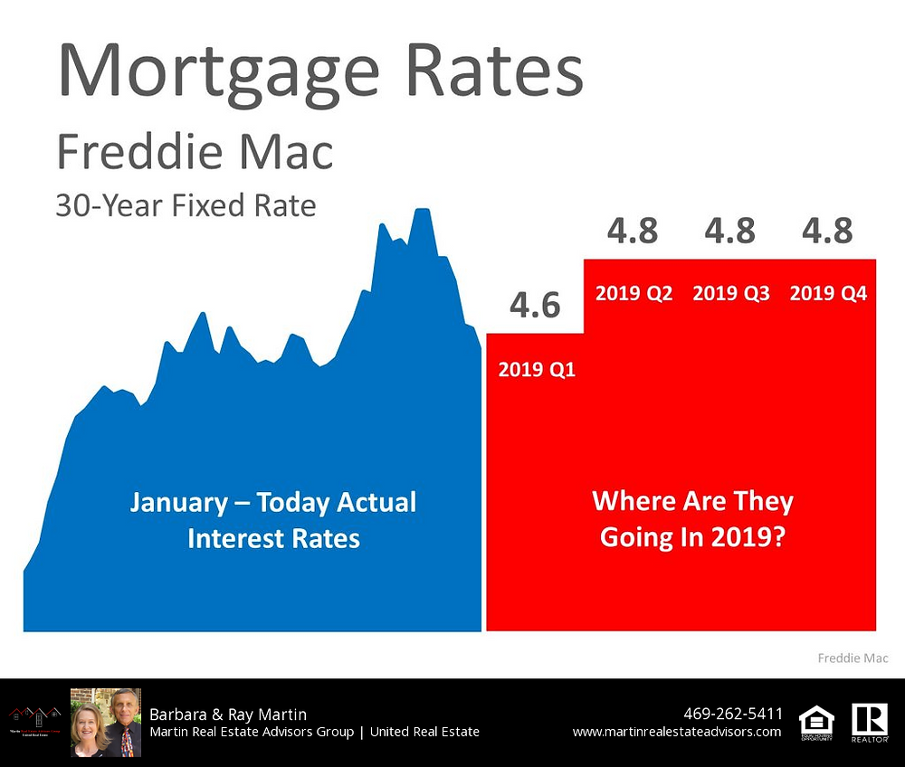 Mortgage Rates 1