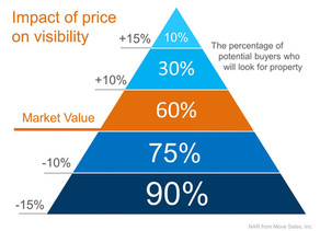 Why Pricing Your House Right Is Essential!