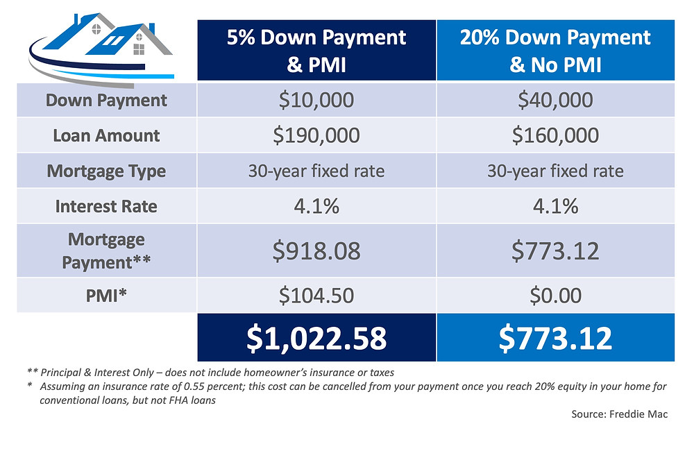 What You Need to Know About Private Mortgage Insurance (PMI) | MyKCM