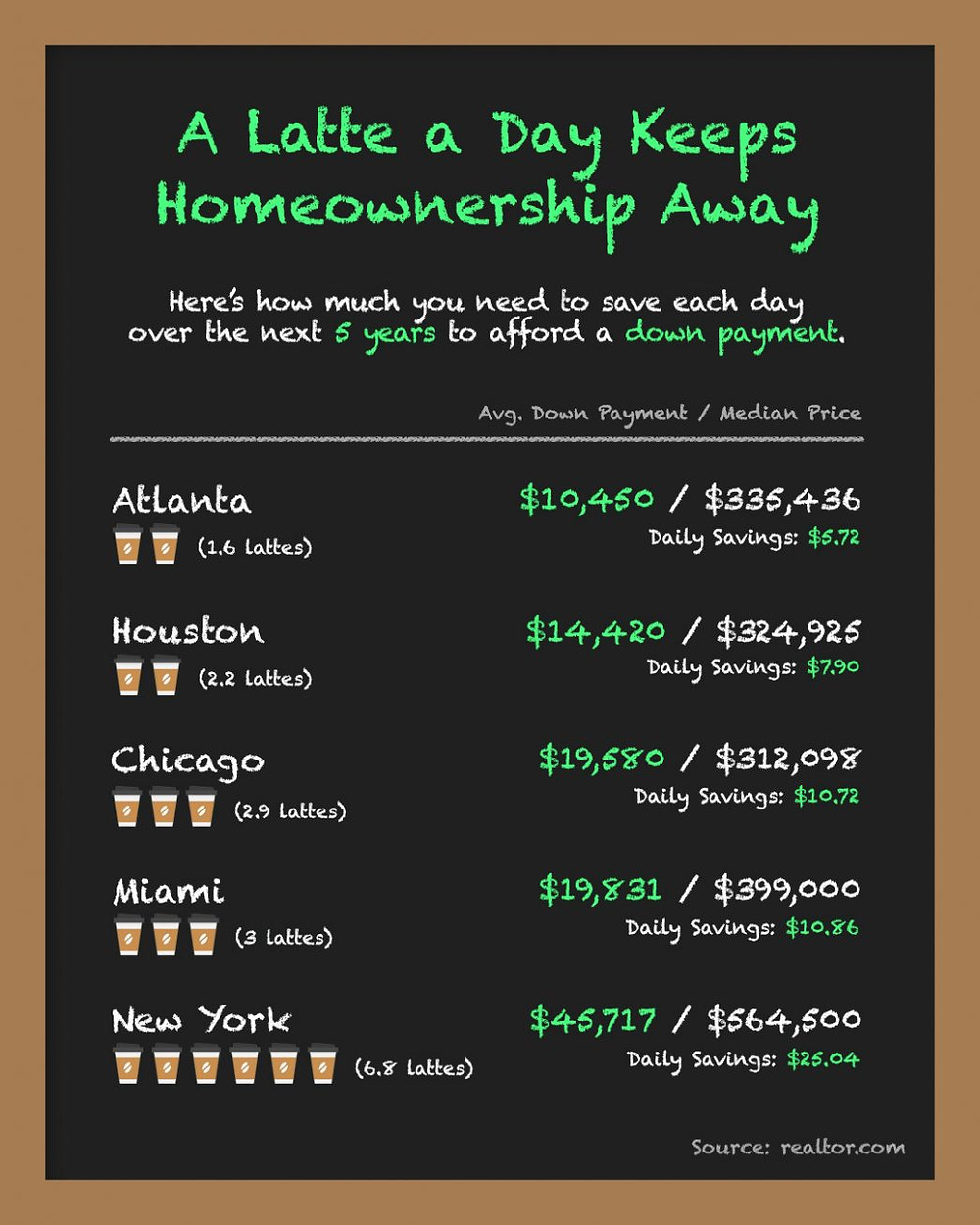 A Latte a Day Keeps Homeownership Away [INFOGRAPHIC]   MyKCM