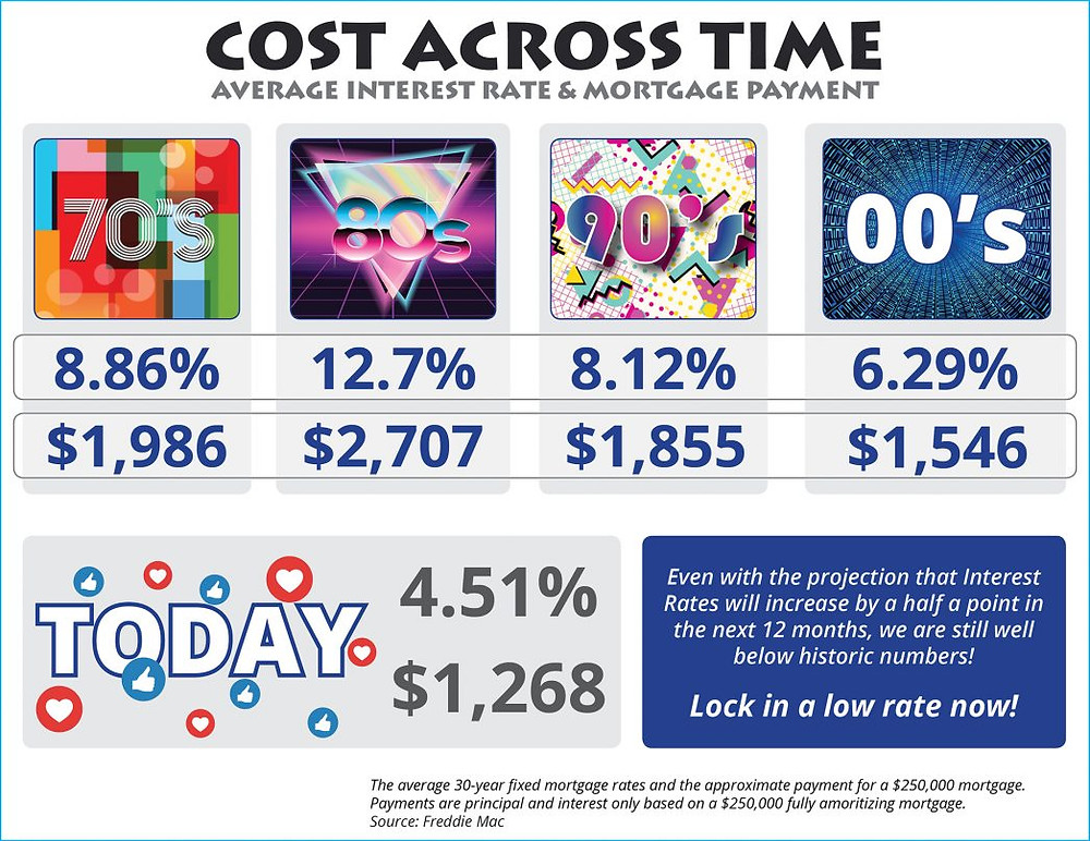 Cost Across Time
