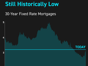 Mortgage Rates Are Still Historically Low!