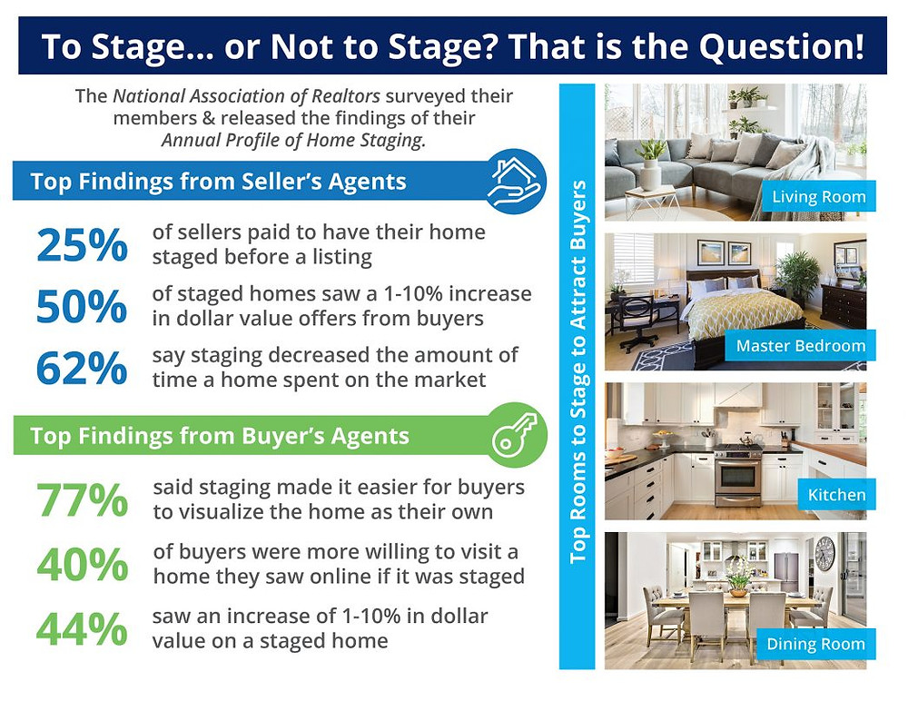 The Impact Staging Your Home Has On Your Sale Price [INFOGRAPHIC]   MyKCM