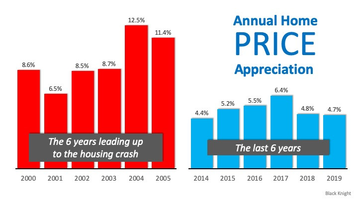 Real Estate Is Soaring, But Not Like 2008 | MyKCM