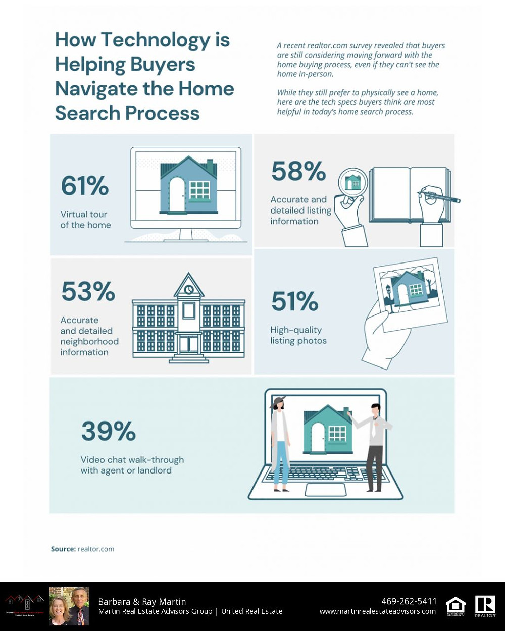 Technology and the home search!