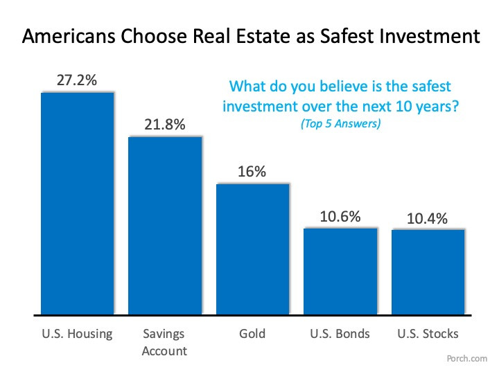 What is the Best Investment for Americans?   MyKCM