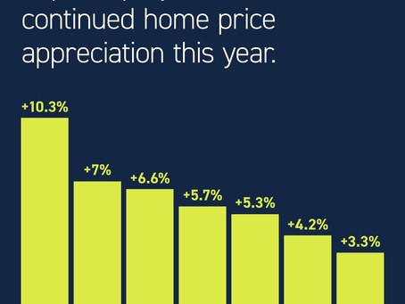 Home Appreciation in 2021?