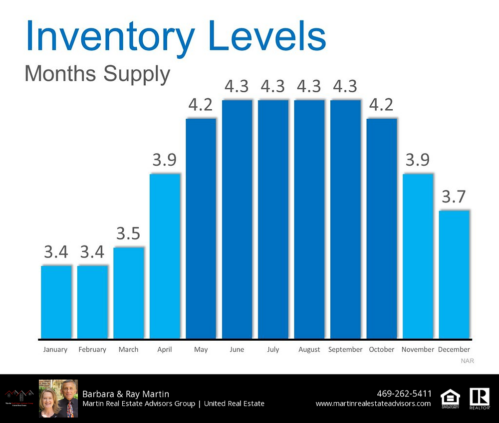 Inventory Levels
