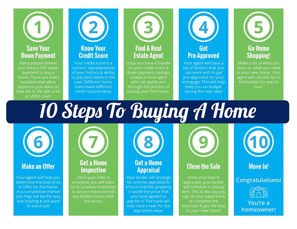 10 Steps to Buying a Home This Summer [INFOGRAPHIC] | MyKCM