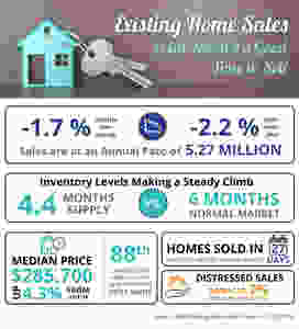 Existing Home Sales Point Toward a Good Time to Sell [INFOGRAPHIC] | MyKCM