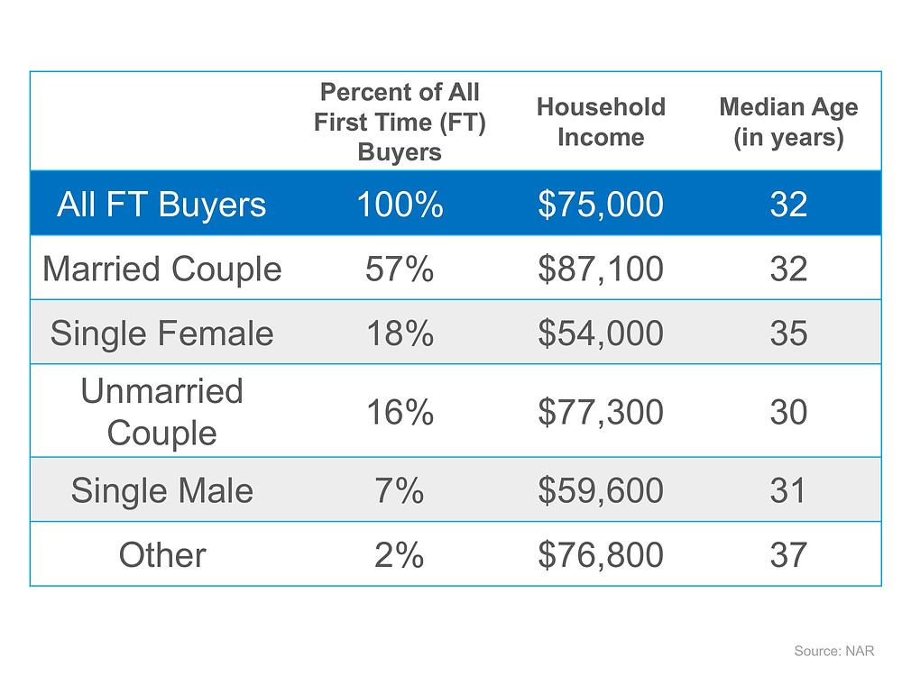 Who's Buying Homes?