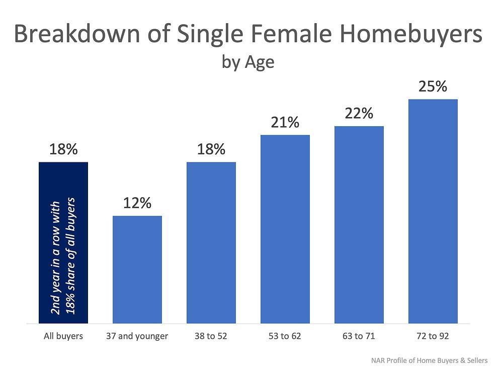 Single Female Home Buyers