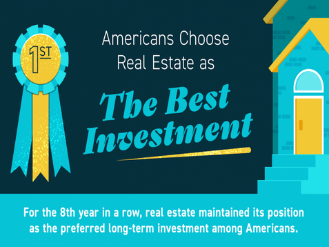 Americans Choose Real Estate as the Best Investment!