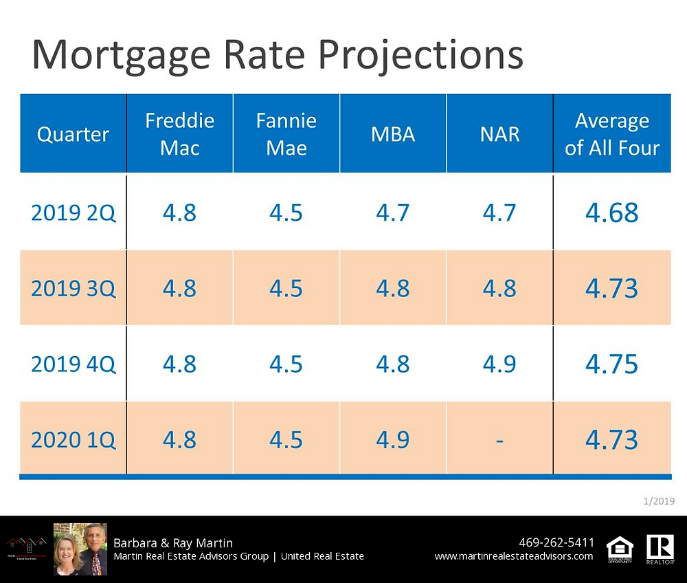 Mortgage Rates Projections