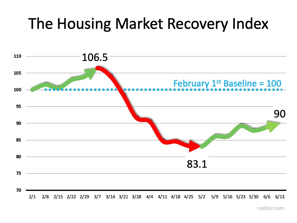 New Index Reveals Impact of COVID-19 on Real Estate | MyKCM