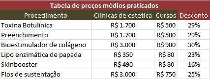 tabela de preço harmonização facial