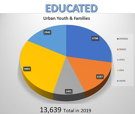 Educated Families and Youth in 2019 v1.j