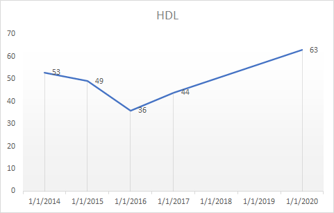 A graph of HDL