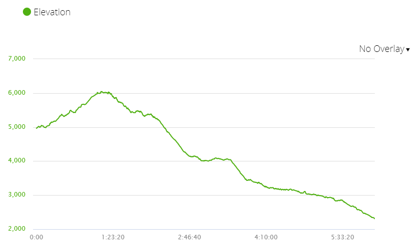 An elevation graph
