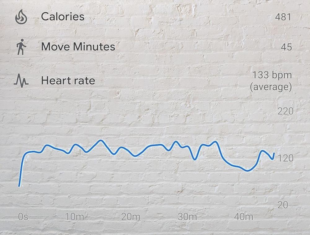 Workout stats.