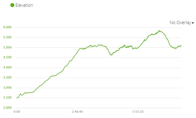 An elevation chart