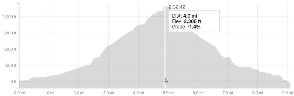 An elevation chart.