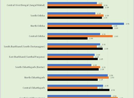 Emerging Patterns for July – Part II: Longitudinal Analysis of 133 Blocks