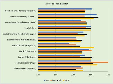 Emerging Patterns for August – Part II: Longitudinal Analysis of 101 Blocks
