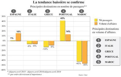 Le Maroc perd de son attractivité sur le marché français. Le baromètre du Snav fait état d'une tendance baissière en avril des départs de 42% de nombre de passagers et d'une chute de 46% au niveau du volume des affaires