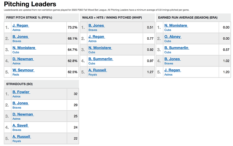 Pitching Leaders.png