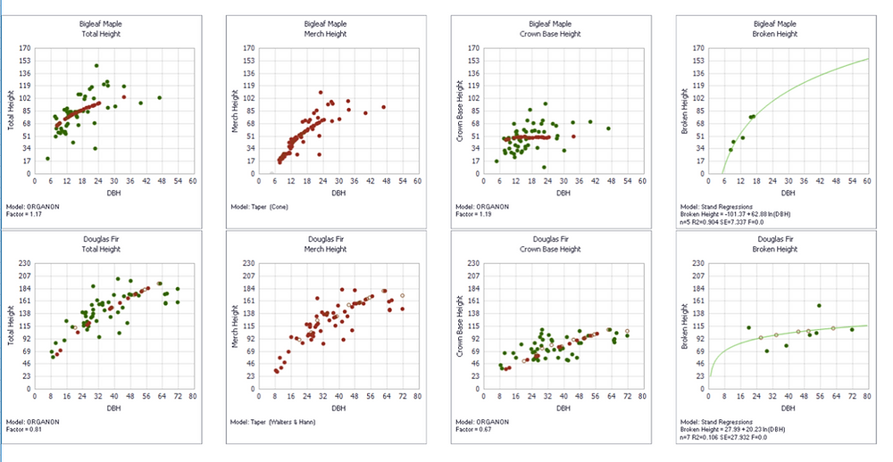 Assisi Forest Measurement Regression and Missing Values