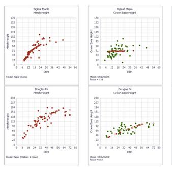 Re-measurement Data and Calibration