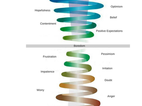 Are you in an emotional spiral? Learn how to shift your mindset and enhance your life...
