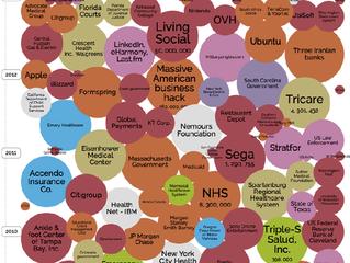 The World's Biggest Data Breaches - Interactive Visualization
