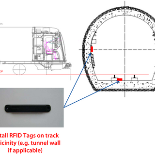 RFID inside Tunnel