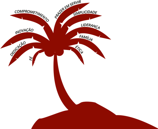 Árvore de Valores Tropical Grill
