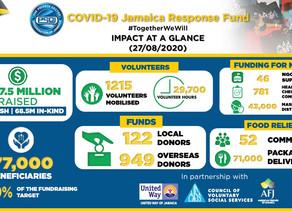 The PSOJ COVID-19 Response Fund Has Raised Almost 200 Million!