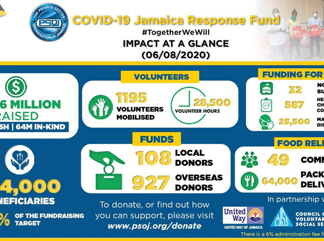 The PSOJ COVID-19 Response Fund Continues Receiving Donations and Volunteer Help