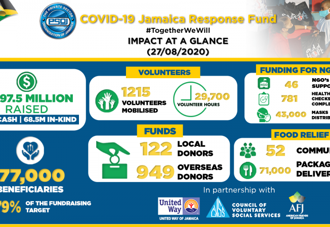 The PSOJ COVID-19 Response Fund Achieves The Goal of Helping Jamaica's Most Vulnerable Citizens
