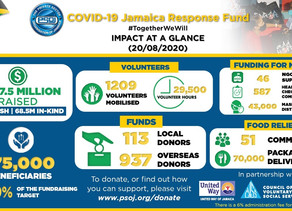 COVID-19 JA Response Fund Has Delivered 70,0000 Packages!