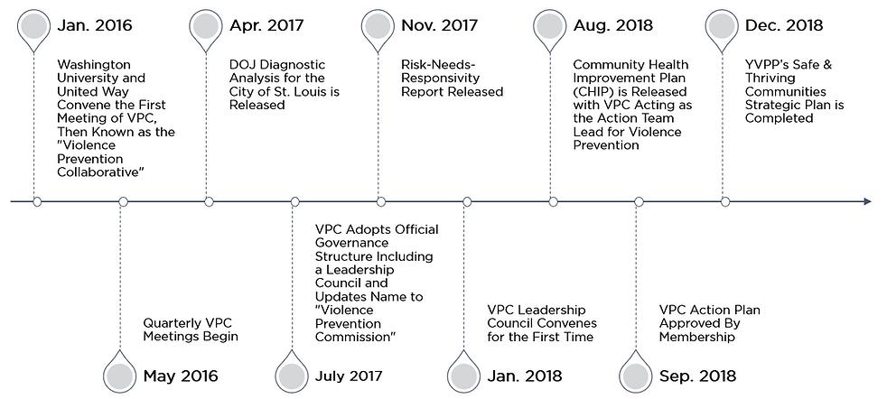 VPC Timeline.png