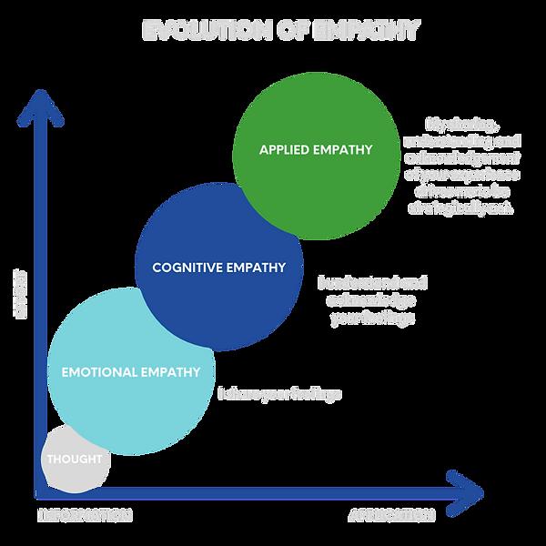 evolution of empathy.png