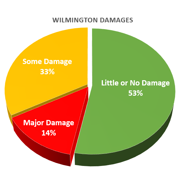 Wilmington Damage Florence.png