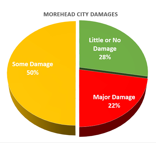 Morehead Damage Florence.png