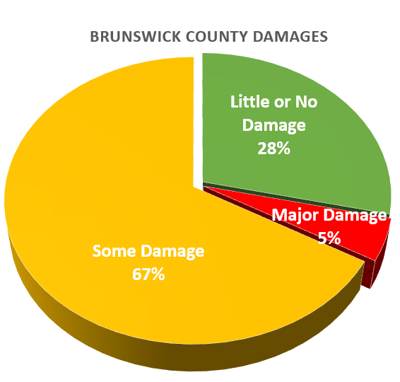 Brunswick Damage Florence.png