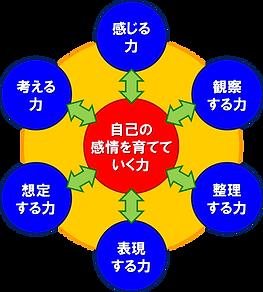 感情基盤概念図.png