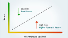 The Risk and Return Relationship