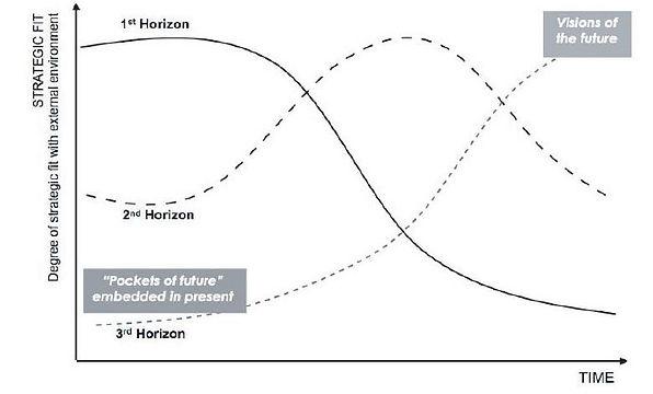 3 Horizon chart.jpg